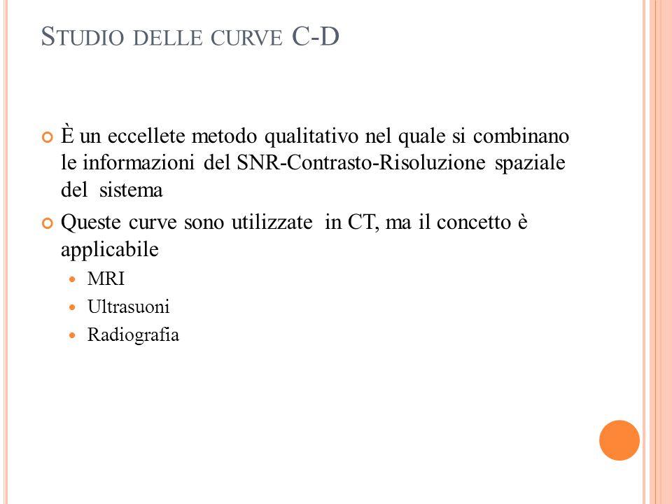 S TUDIO DELLE CURVE C-D È un eccellete metodo qualitativo nel quale si combinano le informazioni del SNR-Contrasto-Risoluzione spaziale del sistema Qu