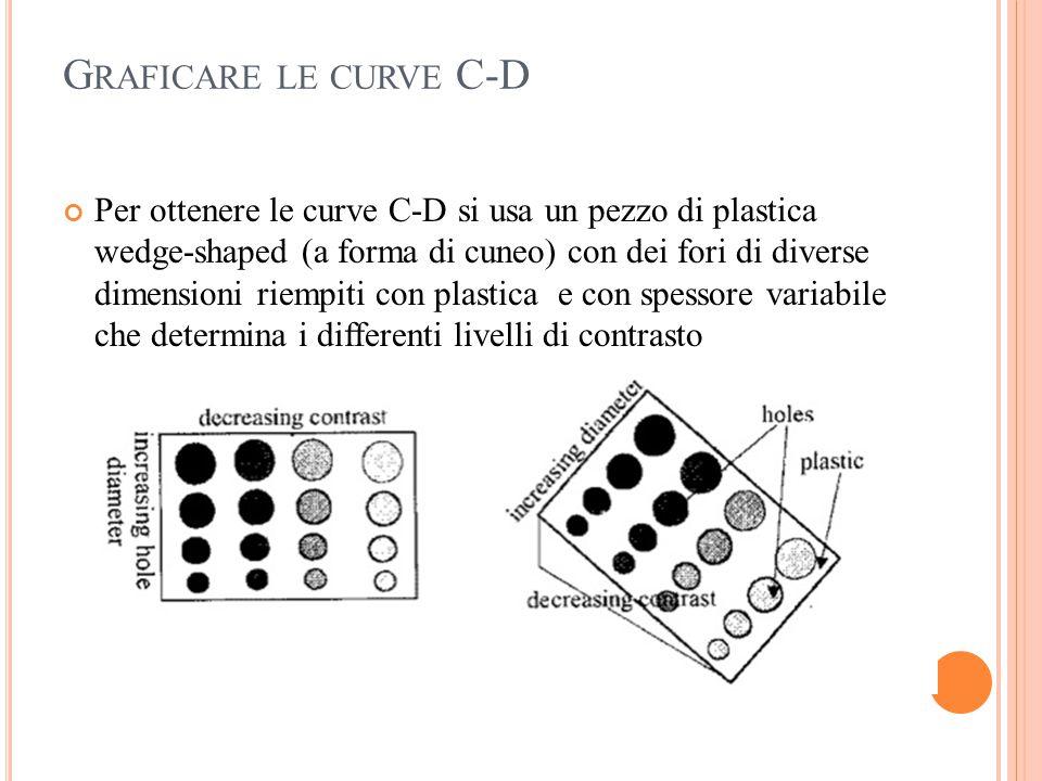 G RAFICARE LE CURVE C-D Per ottenere le curve C-D si usa un pezzo di plastica wedge-shaped (a forma di cuneo) con dei fori di diverse dimensioni riemp