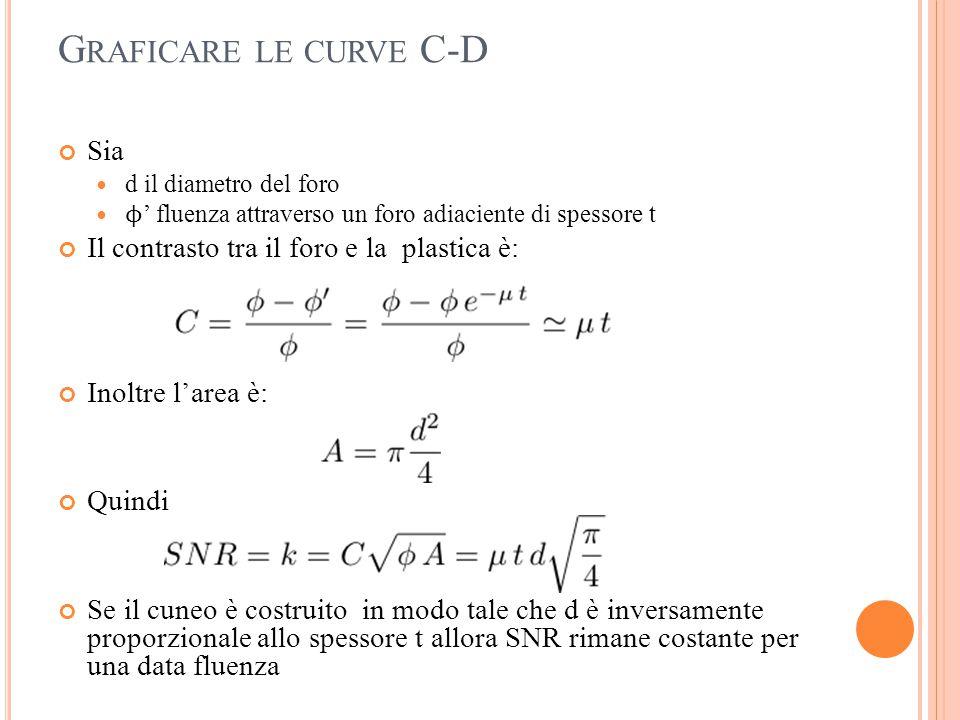G RAFICARE LE CURVE C-D Sia d il diametro del foro ϕ ' fluenza attraverso un foro adiaciente di spessore t Il contrasto tra il foro e la plastica è: I