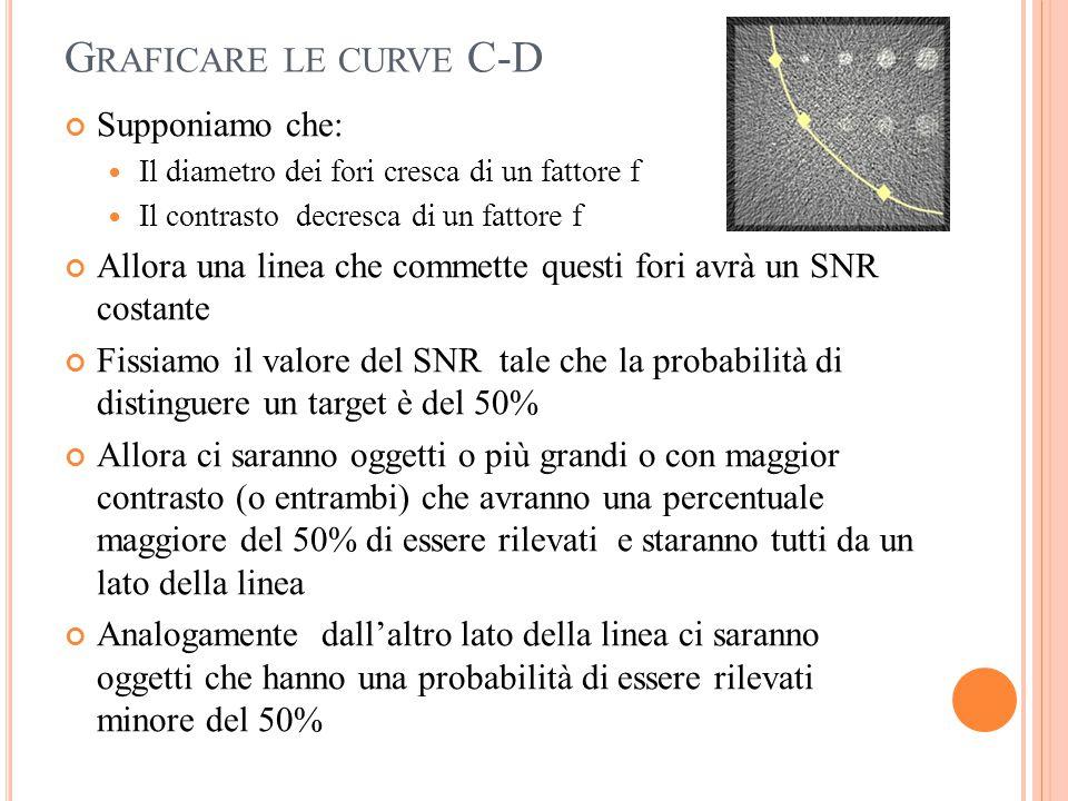 G RAFICARE LE CURVE C-D Supponiamo che: Il diametro dei fori cresca di un fattore f Il contrasto decresca di un fattore f Allora una linea che commett
