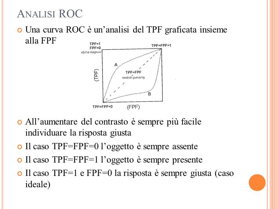 A NALISI ROC Una curva ROC è un'analisi del TPF graficata insieme alla FPF All'aumentare del contrasto è sempre più facile individuare la risposta giu
