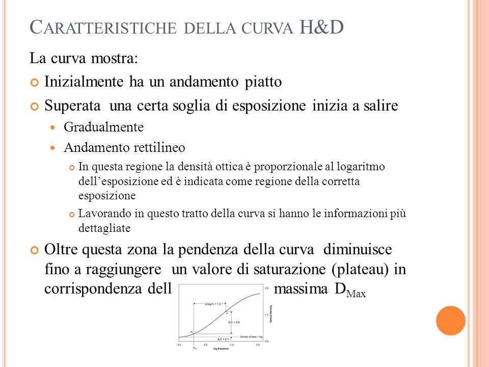 C ARATTERISTICHE DELLA CURVA H&D La curva mostra: Inizialmente ha un andamento piatto Superata una certa soglia di esposizione inizia a salire Gradual