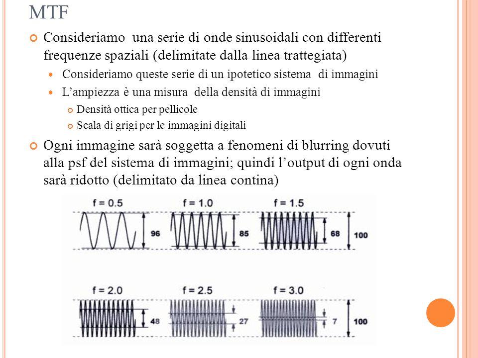 MTF Consideriamo una serie di onde sinusoidali con differenti frequenze spaziali (delimitate dalla linea trattegiata) Consideriamo queste serie di un