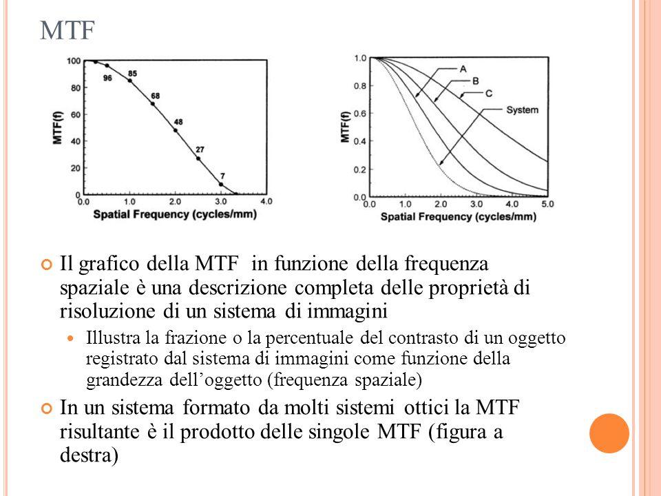 MTF Il grafico della MTF in funzione della frequenza spaziale è una descrizione completa delle proprietà di risoluzione di un sistema di immagini Illu