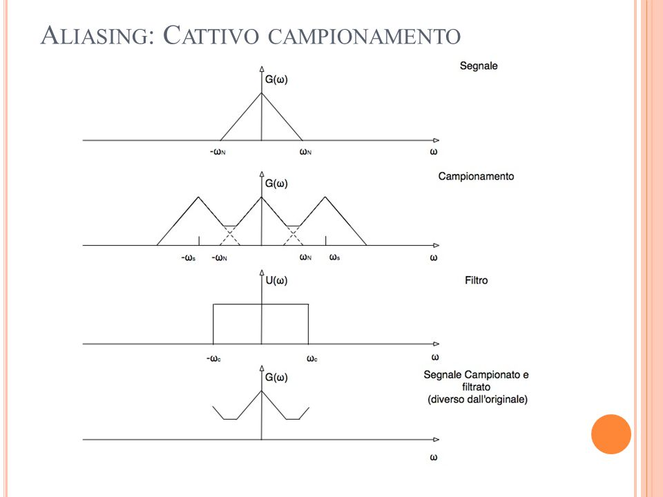 A LIASING : C ATTIVO CAMPIONAMENTO