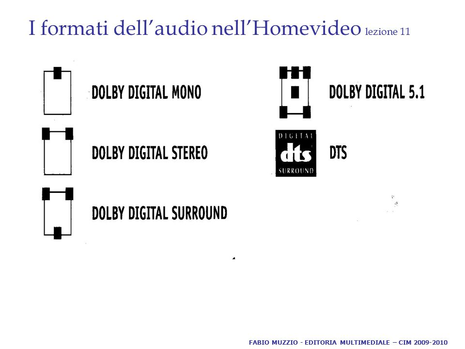 I formati dell'audio nell'Homevideo lezione 11 FABIO MUZZIO - EDITORIA MULTIMEDIALE – CIM 2009-2010