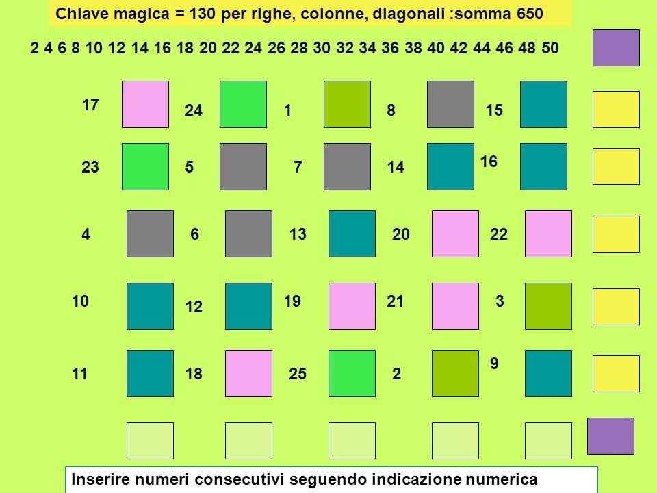Chiave magica = 130 per righe, colonne, diagonali :somma 650 17 23 4 10 11 24 5 6 12 18 1 7 13 19 25 8 14 20 21 2 15 16 22 3 9 Inserire numeri consecu