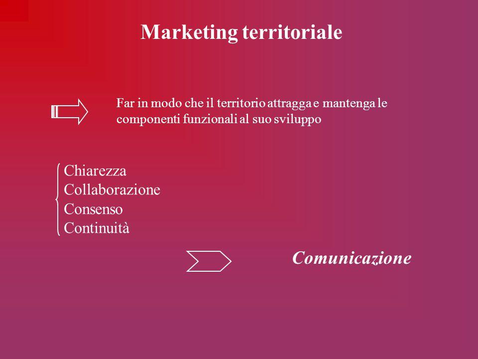 Marketing territoriale Far in modo che il territorio attragga e mantenga le componenti funzionali al suo sviluppo Chiarezza Collaborazione Consenso Co