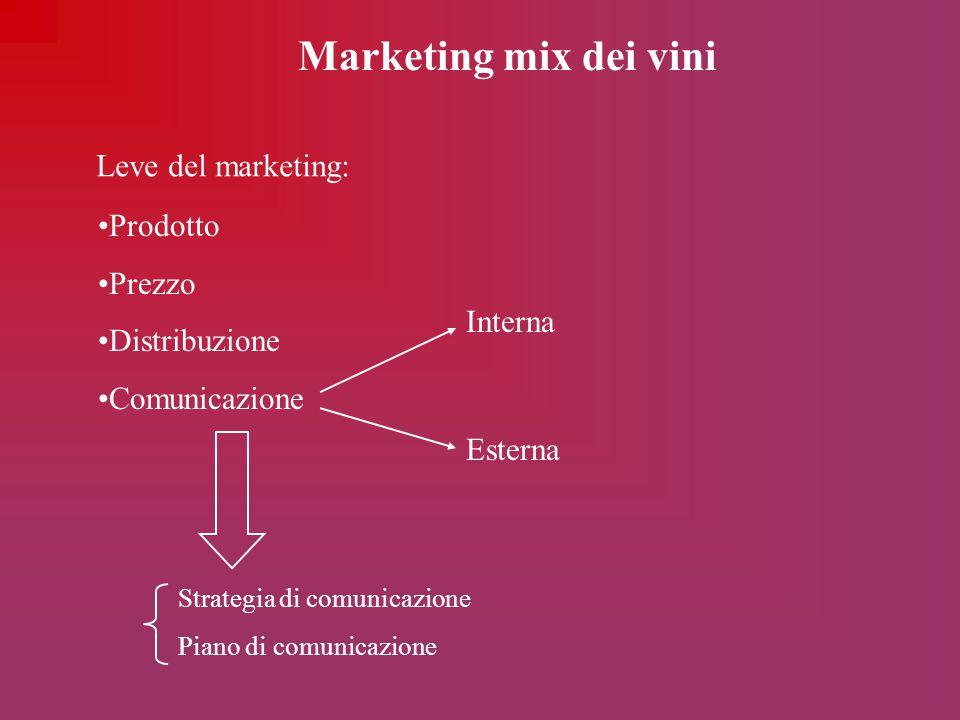 Marketing mix dei vini Leve del marketing: Prodotto Prezzo Distribuzione Comunicazione Interna Esterna Strategia di comunicazione Piano di comunicazio