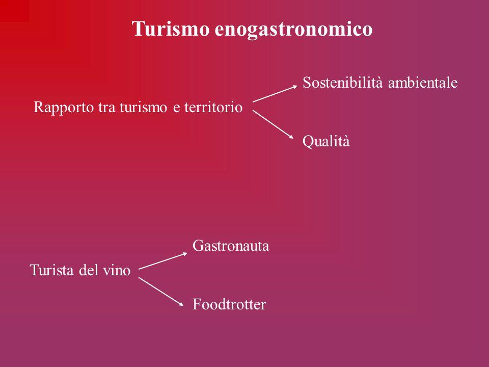 Turismo enogastronomico Rapporto tra turismo e territorio Turista del vino Sostenibilità ambientale Qualità Gastronauta Foodtrotter