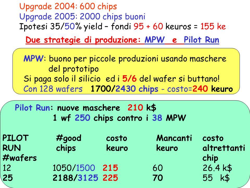Upgrade 2004: 600 chips Upgrade 2005: 2000 chips buoni Ipotesi 35/50% yield – fondi 95 + 60 keuros = 155 ke Pilot Run: nuove maschere 210 k$ 1 wf 250 chips contro i 38 MPW PILOT #good costo Mancanticosto RUN chips keuro keuro altrettanti #waferschip 121050/15002156026.4 k$ 252188/31252257055 k$ MPW: buono per piccole produzioni usando maschere del prototipo Si paga solo il silicio ed i 5/6 del wafer si buttano.