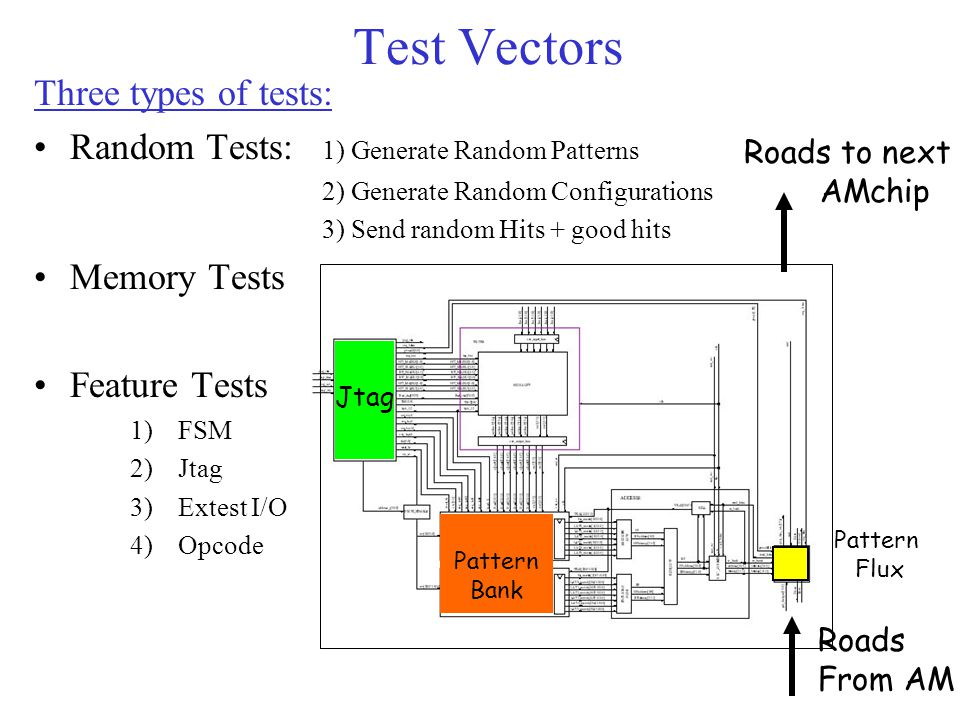 Test Vectors Three types of tests: Random Tests: 1) Generate Random Patterns 2) Generate Random Configurations 3) Send random Hits + good hits Memory Tests Feature Tests 1)FSM 2)Jtag 3)Extest I/O 4)Opcode SCAMChip internal Structure Pattern Bank Pattern Flux Jtag Roads From AM Roads to next AMchip