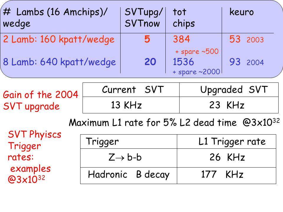 RW+TF: F>50  s = 21%