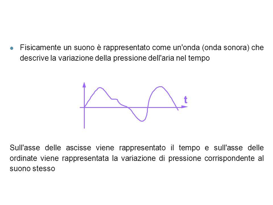 l Fisicamente un suono è rappresentato come un'onda (onda sonora) che descrive la variazione della pressione dell'aria nel tempo t Sull'asse delle asc