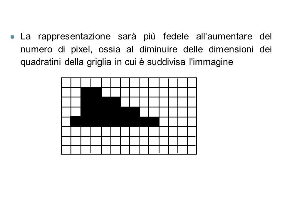 l La rappresentazione sarà più fedele all'aumentare del numero di pixel, ossia al diminuire delle dimensioni dei quadratini della griglia in cui è sud