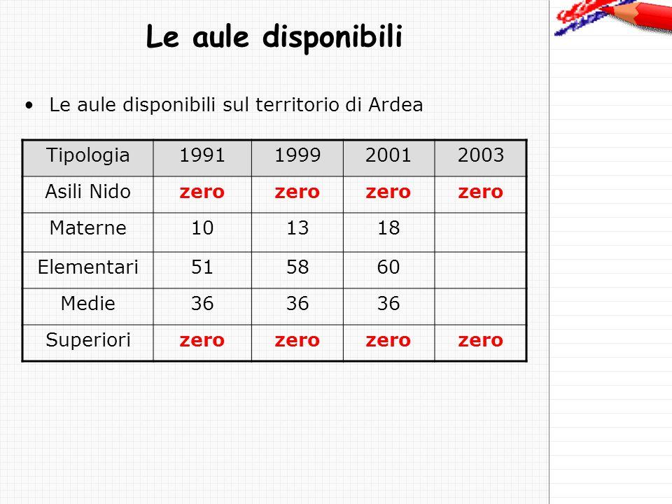 Le aule disponibili Le aule disponibili sul territorio di Ardea Tipologia1991199920012003 Asili Nidozero Materne101318 Elementari515860 Medie36 Superiorizero