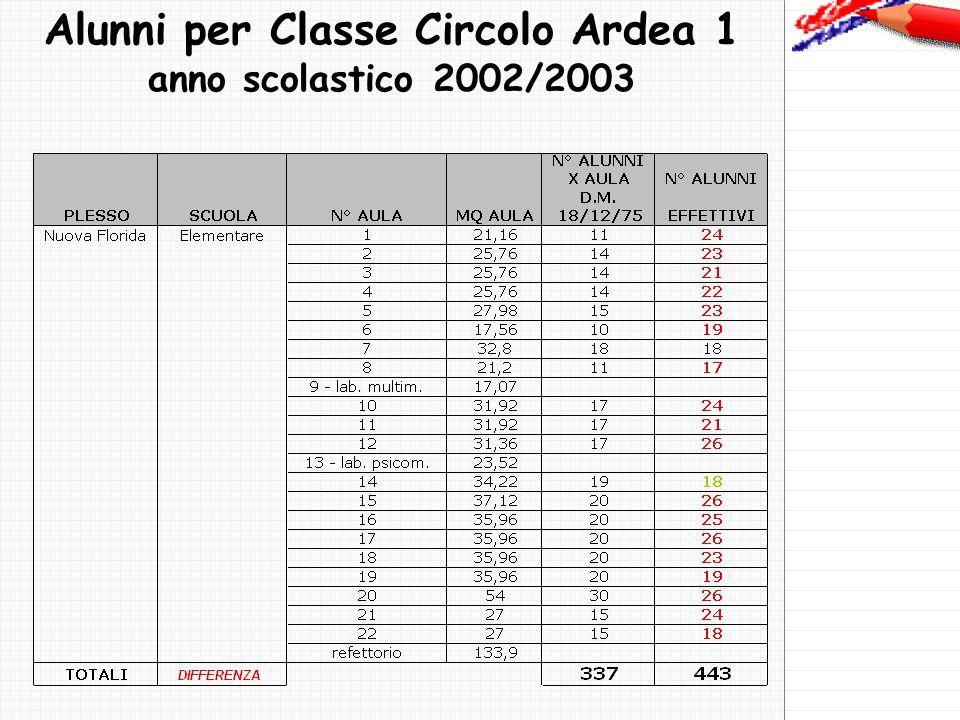 Alunni per Classe Circolo Ardea 1 anno scolastico 2002/2003