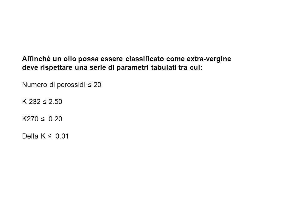 Affinchè un olio possa essere classificato come extra-vergine deve rispettare una serie di parametri tabulati tra cui: Numero di perossidi ≤ 20 K 232