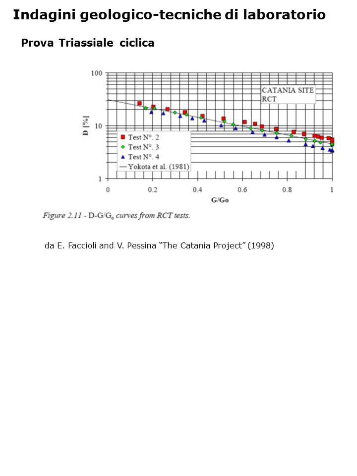 """Prova Triassiale ciclica Indagini geologico-tecniche di laboratorio da E. Faccioli and V. Pessina """"The Catania Project"""" (1998)"""