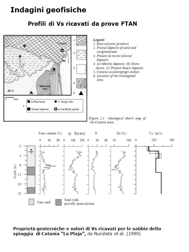 Indagini geofisiche Profili di Vs ricavati da prove FTAN Proprietà geotecniche e valori di Vs ricavati per le sabbie della spiaggia di Catania La Plaja , da Nunziata et al.