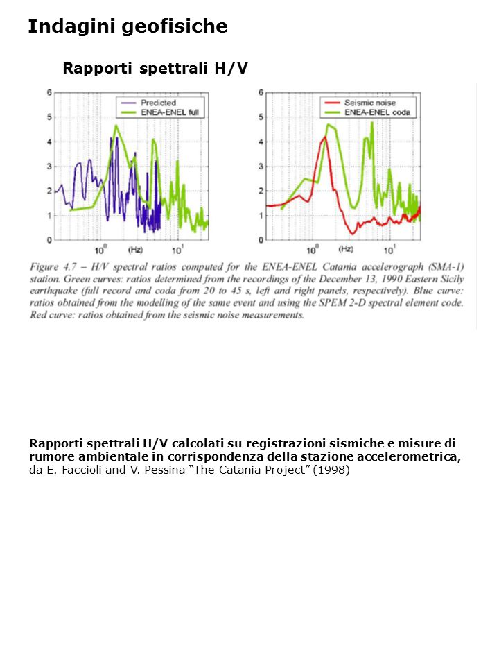 Rapporti spettrali H/V Rapporti spettrali H/V calcolati su registrazioni sismiche e misure di rumore ambientale in corrispondenza della stazione accelerometrica, da E.