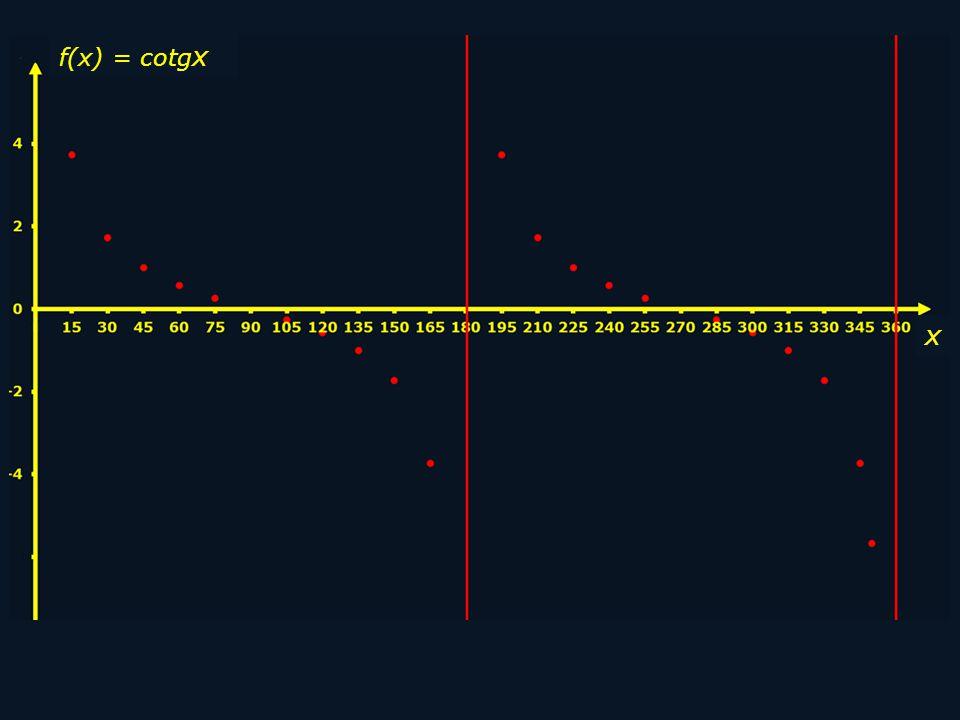 f(x) = cotg x x