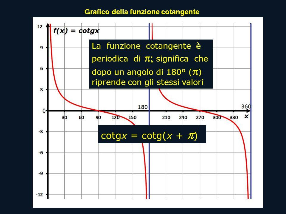 La funzione cotangente è periodica di  significa che dopo un angolo di 180° (  ) riprende con gli stessi valori cotgx = cotg(x +  )