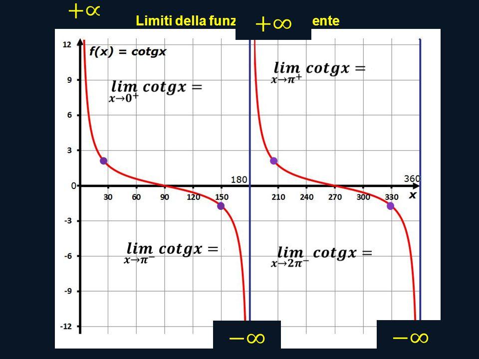 Limiti della funzione cotangente