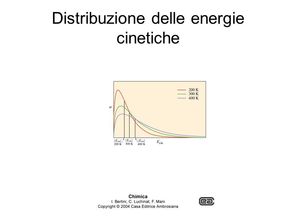 Distribuzione delle energie cinetiche