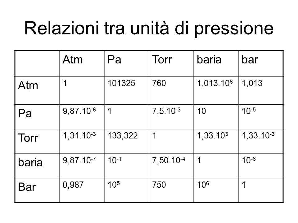 Relazioni tra unità di pressione AtmPaTorrbariabar Atm 11013257601,013.10 6 1,013 Pa 9,87.10 -6 17,5.10 -3 1010 -5 Torr 1,31.10 -3 133,32211,33.10 3 1