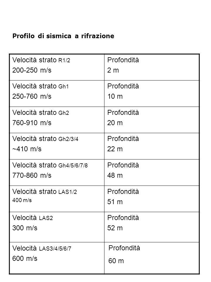 Profilo di sismica a rifrazione Velocità strato R1/2 200-250 m/s Profondità 2 m Velocità strato Gh1 250-760 m/s Profondità 10 m Velocità strato Gh2 760-910 m/s Profondità 20 m Velocità strato Gh2/3/4 ~410 m/s Profondità 22 m Velocità strato Gh4/5/6/7/8 770-860 m/s Profondità 48 m Velocità strato LAS1/2 400 m/s Profondità 51 m Velocità LAS2 300 m/s Velocità LAS3/4/5/6/7 600 m/s Profondità 52 m Profondità 60 m