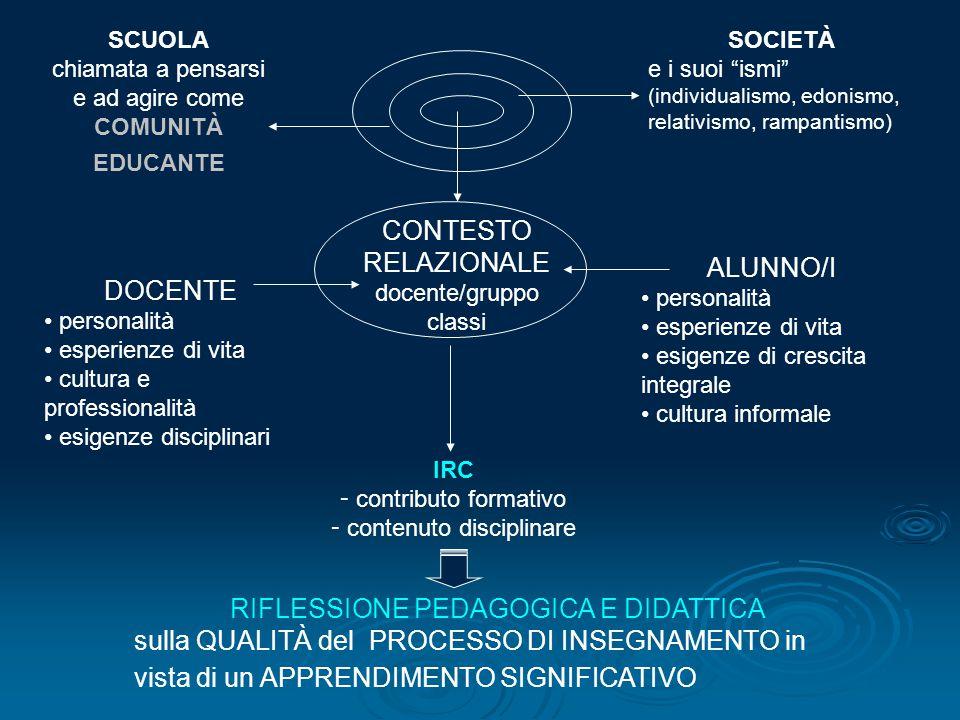 """SOCIETÀ e i suoi """"ismi"""" (individualismo, edonismo, relativismo, rampantismo) SCUOLA chiamata a pensarsi e ad agire come COMUNITÀ EDUCANTE CONTESTO REL"""