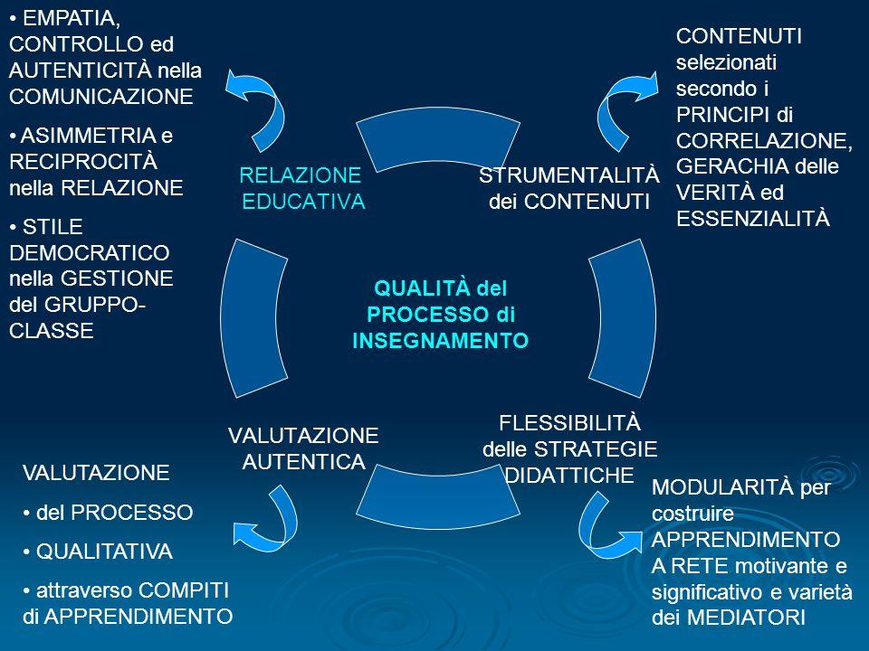 STRUMENTALITÀ dei CONTENUTI FLESSIBILITÀ delle STRATEGIE DIDATTICHE VALUTAZIONE AUTENTICA RELAZIONE EDUCATIVA QUALITÀ del PROCESSO di INSEGNAMENTO MODULARITÀ per costruire APPRENDIMENTO A RETE motivante e significativo e varietà dei MEDIATORI CONTENUTI selezionati secondo i PRINCIPI di CORRELAZIONE, GERACHIA delle VERITÀ ed ESSENZIALITÀ EMPATIA, CONTROLLO ed AUTENTICITÀ nella COMUNICAZIONE ASIMMETRIA e RECIPROCITÀ nella RELAZIONE STILE DEMOCRATICO nella GESTIONE del GRUPPO- CLASSE VALUTAZIONE del PROCESSO QUALITATIVA attraverso COMPITI di APPRENDIMENTO