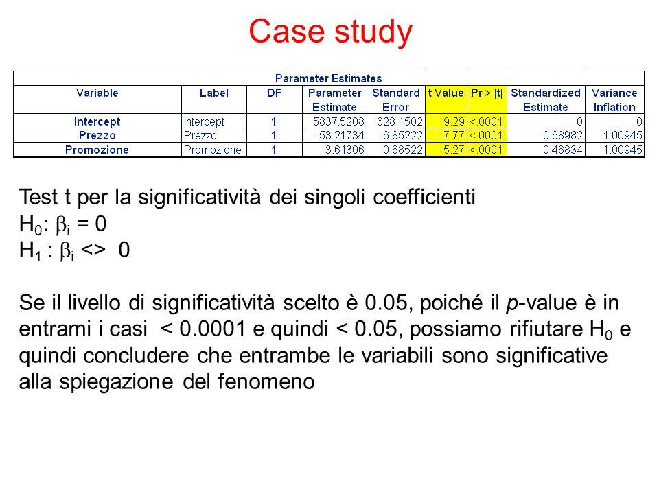 Case study Test t per la significatività dei singoli coefficienti H 0 :  i = 0 H 1 :  i <> 0 Se il livello di significatività scelto è 0.05, poiché il p-value è in entrami i casi < 0.0001 e quindi < 0.05, possiamo rifiutare H 0 e quindi concludere che entrambe le variabili sono significative alla spiegazione del fenomeno
