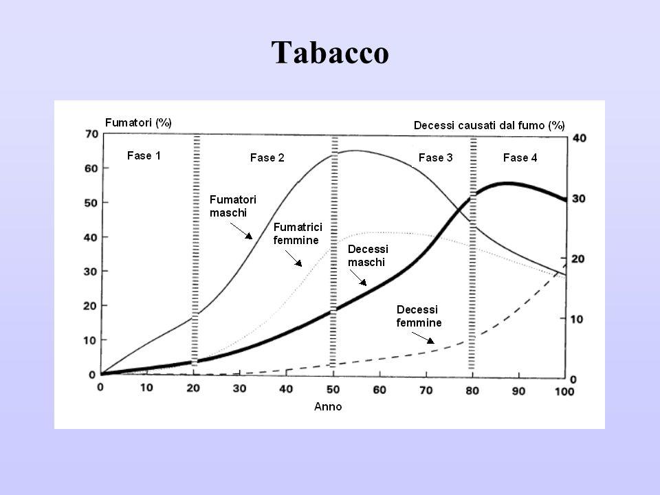  In Italia, rispetto al genere, i fumatori maschi sono diminuiti negli ultimi venti anni, mentre sono aumentate le donne.