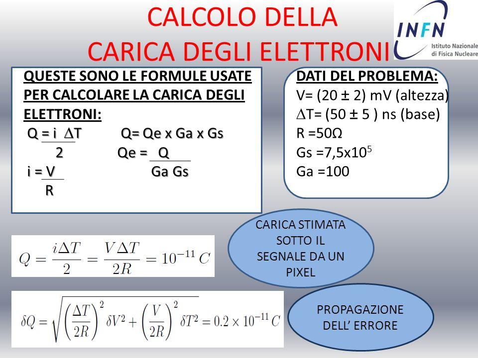 QUESTE SONO LE FORMULE USATE PER CALCOLARE LA CARICA DEGLI ELETTRONI: Q = i  T Q= Qe x Ga x Gs Q = i  T Q= Qe x Ga x Gs 2 Qe = Q 2 Qe = Q i = V Ga G