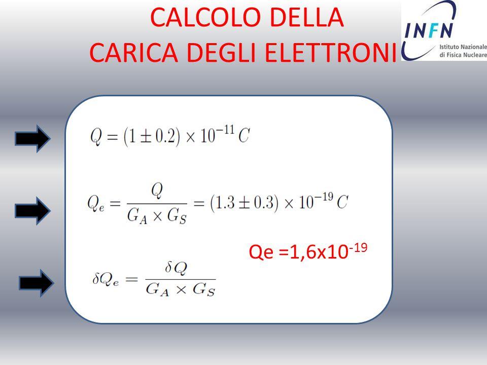 CALCOLO DELLA CARICA DEGLI ELETTRONI Qe =1,6x10 -19