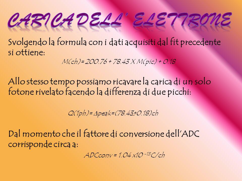 Svolgendo la formula con i dati acquisiti dal fit precedente si ottiene: M(ch)= 200.76 + 78.43 X M(pic) + 0.18 Allo stesso tempo possiamo ricavare la