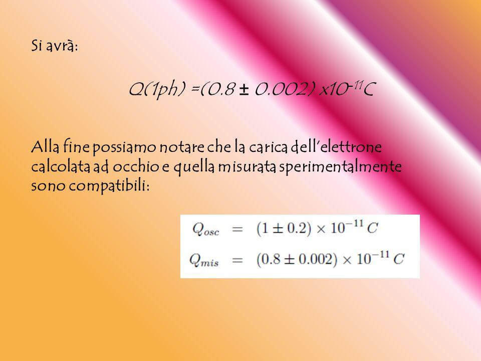 Alla fine possiamo notare che la carica dell'elettrone calcolata ad occhio e quella misurata sperimentalmente sono compatibili: Si avrà: Q(1ph) =(0.8