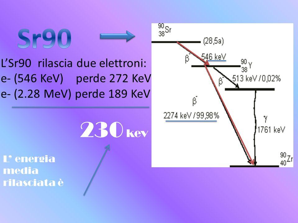 L'Sr90 rilascia due elettroni: e- (546 KeV) perde 272 KeV e- (2.28 MeV) perde 189 KeV 230 kev L' energia media rilasciata è