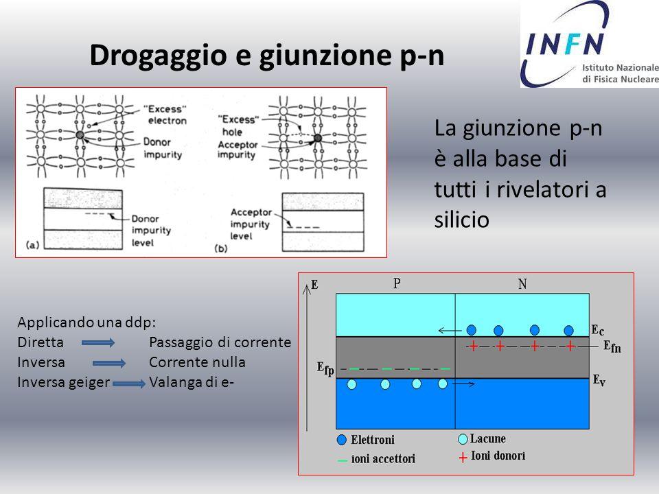 Drogaggio e giunzione p-n La giunzione p-n è alla base di tutti i rivelatori a silicio Applicando una ddp: Diretta Passaggio di corrente InversaCorren