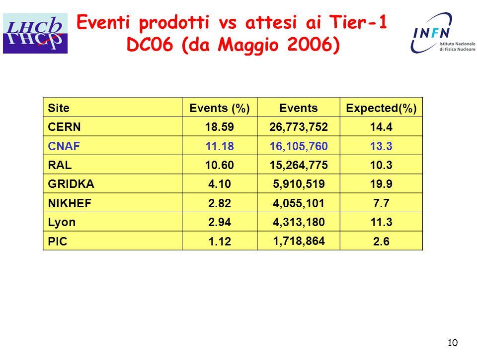 10 Eventi prodotti vs attesi ai Tier-1 DC06 (da Maggio 2006) SiteEvents (%)EventsExpected(%) CERN18.5926,773,75214.4 CNAF11.1816,105,76013.3 RAL10.6015,264,77510.3 GRIDKA4.105,910,51919.9 NIKHEF2.824,055,1017.7 Lyon2.944,313,18011.3 PIC1.121,718,8642.6