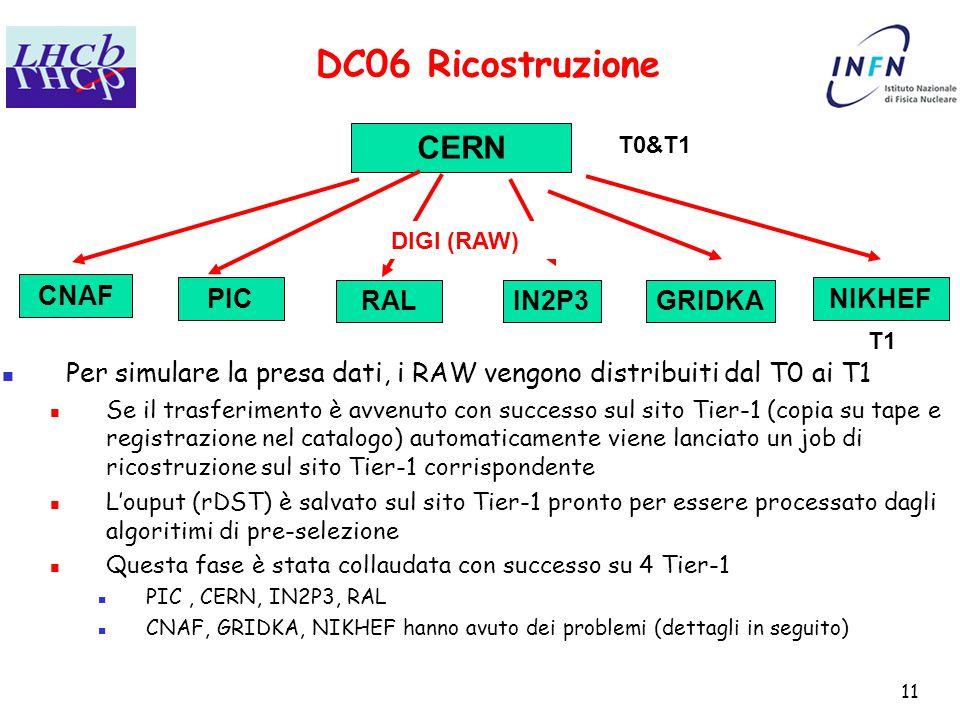 11 DC06 Ricostruzione CERN CNAF PIC RALIN2P3GRIDKA NIKHEF T0&T1 DIGI (RAW) Per simulare la presa dati, i RAW vengono distribuiti dal T0 ai T1 Se il trasferimento è avvenuto con successo sul sito Tier-1 (copia su tape e registrazione nel catalogo) automaticamente viene lanciato un job di ricostruzione sul sito Tier-1 corrispondente L'ouput (rDST) è salvato sul sito Tier-1 pronto per essere processato dagli algoritimi di pre-selezione Questa fase è stata collaudata con successo su 4 Tier-1 PIC, CERN, IN2P3, RAL CNAF, GRIDKA, NIKHEF hanno avuto dei problemi (dettagli in seguito) T1