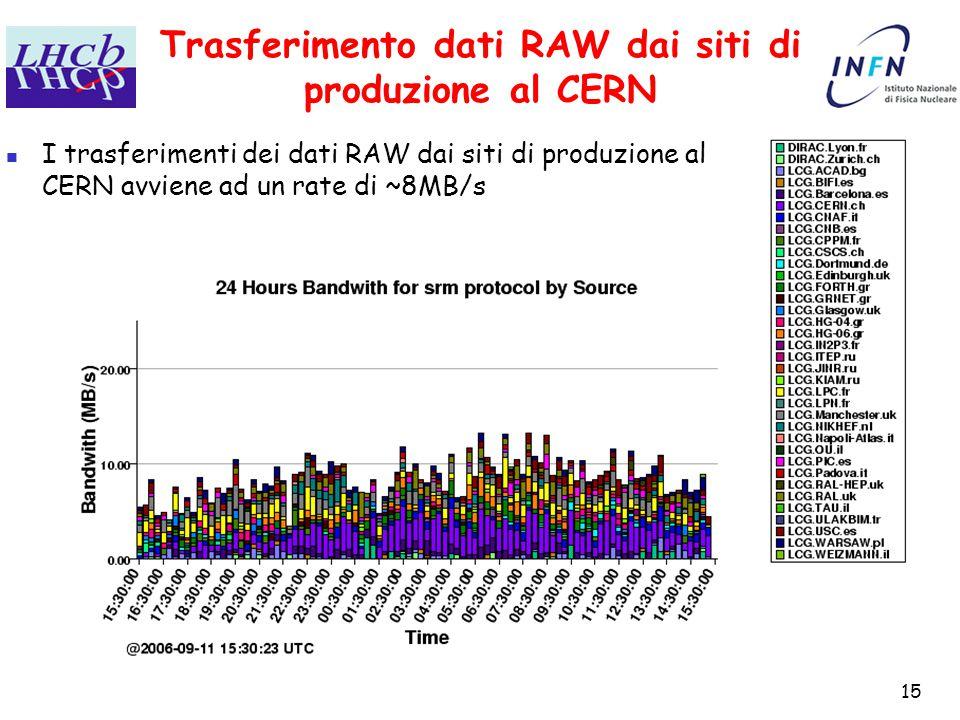 15 Trasferimento dati RAW dai siti di produzione al CERN I trasferimenti dei dati RAW dai siti di produzione al CERN avviene ad un rate di ~8MB/s