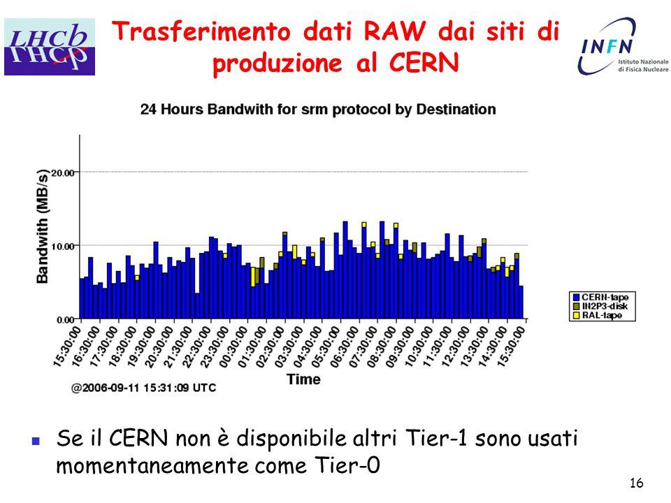 16 Trasferimento dati RAW dai siti di produzione al CERN Se il CERN non è disponibile altri Tier-1 sono usati momentaneamente come Tier-0