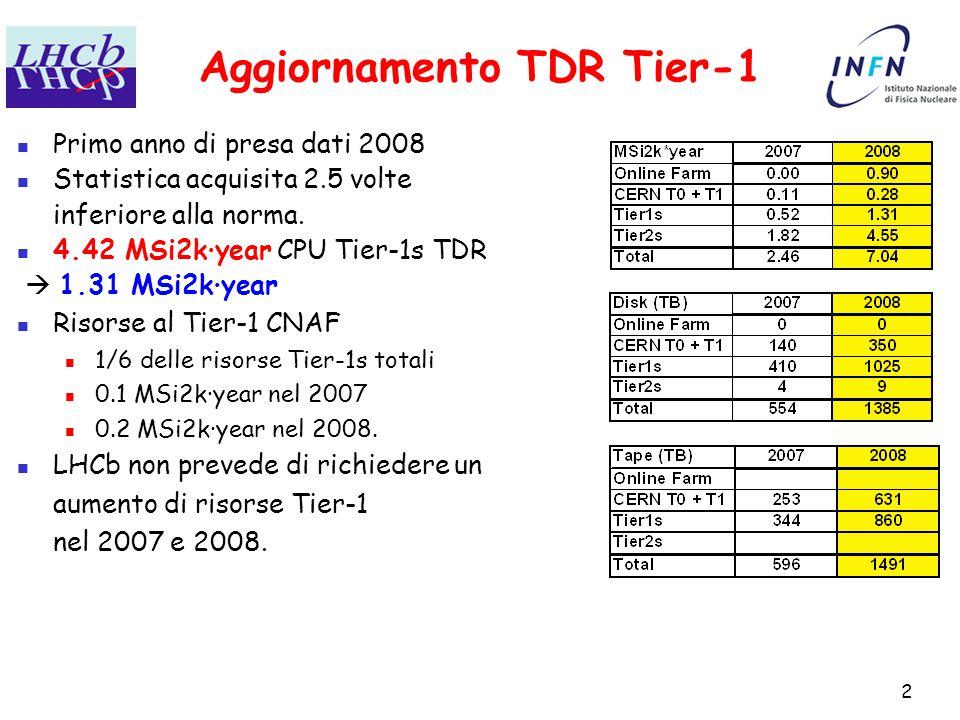 2 Aggiornamento TDR Tier-1 Primo anno di presa dati 2008 Statistica acquisita 2.5 volte inferiore alla norma.