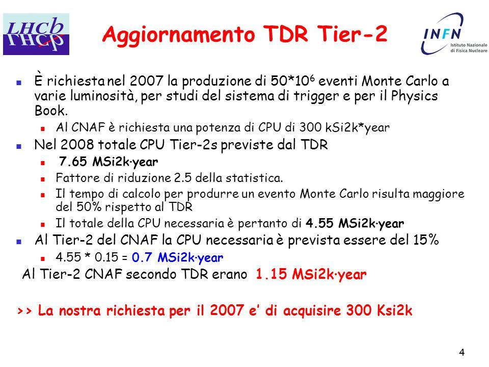 4 Aggiornamento TDR Tier-2 È richiesta nel 2007 la produzione di 50*10 6 eventi Monte Carlo a varie luminosità, per studi del sistema di trigger e per il Physics Book.