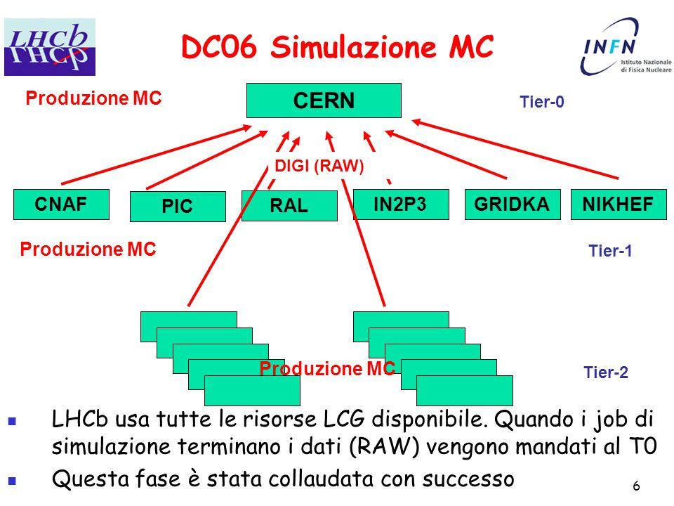 6 DC06 Simulazione MC CERN CNAF PIC RAL IN2P3GRIDKANIKHEF Tier-0 Tier-1 Tier-2 Produzione MC DIGI (RAW) LHCb usa tutte le risorse LCG disponibile.