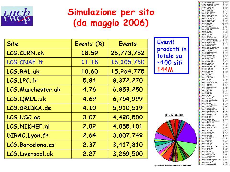 8 Simulazione per sito (da maggio 2006) SiteEvents (%)Events LCG.CERN.ch18.5926,773,752 LCG.CNAF.it11.1816,105,760 LCG.RAL.uk10.6015,264,775 LCG.LPC.fr5.818,372,270 LCG.Manchester.uk4.766,853,250 LCG.QMUL.uk4.696,754,999 LCG.GRIDKA.de4.105,910,519 LCG.USC.es3.074,420,500 LCG.NIKHEF.nl2.824,055,101 DIRAC.Lyon.fr2.643,807,749 LCG.Barcelona.es2.373,417,810 LCG.Liverpool.uk2.273,269,500 Eventi prodotti in totale su ~100 siti 144M