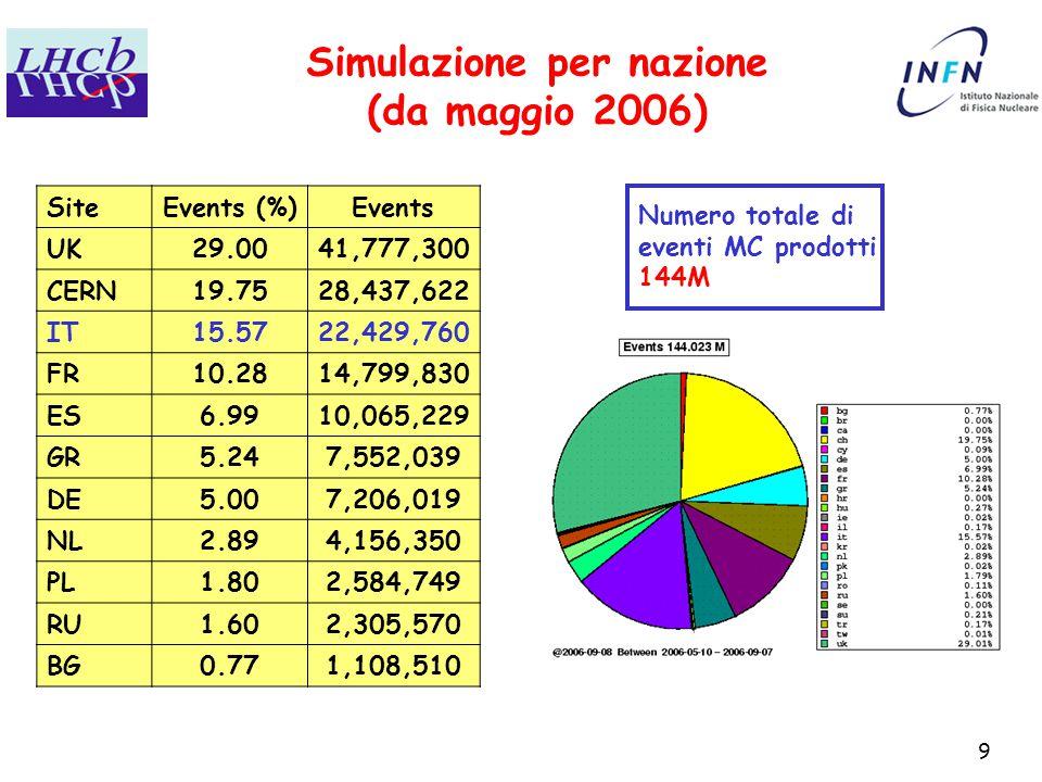 9 Simulazione per nazione (da maggio 2006) SiteEvents (%)Events UK29.0041,777,300 CERN19.7528,437,622 IT15.5722,429,760 FR10.2814,799,830 ES6.9910,065,229 GR5.247,552,039 DE5.007,206,019 NL2.894,156,350 PL1.802,584,749 RU1.602,305,570 BG0.771,108,510 Numero totale di eventi MC prodotti 144M